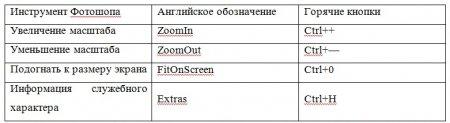 Описание горячих клавиш в программе фотошоп
